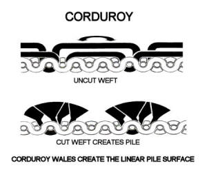 Corduroy wefts span several warp, but the cut weft creates the familiar high raised wale cords.